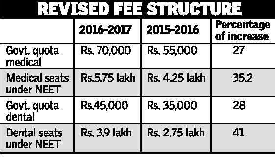 Bengaluru Minority Medical and Dental Colleges Fee Structure [Updated]