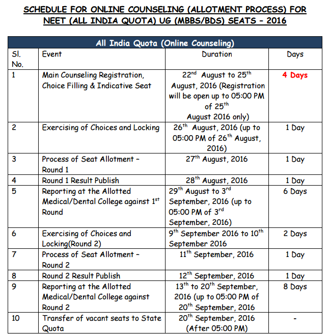 NEET All India Quota Online Counselling Schedule 2016